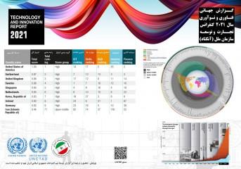 ایران رتبه ۷۱ فناوری و نوآوری جهان را دارد